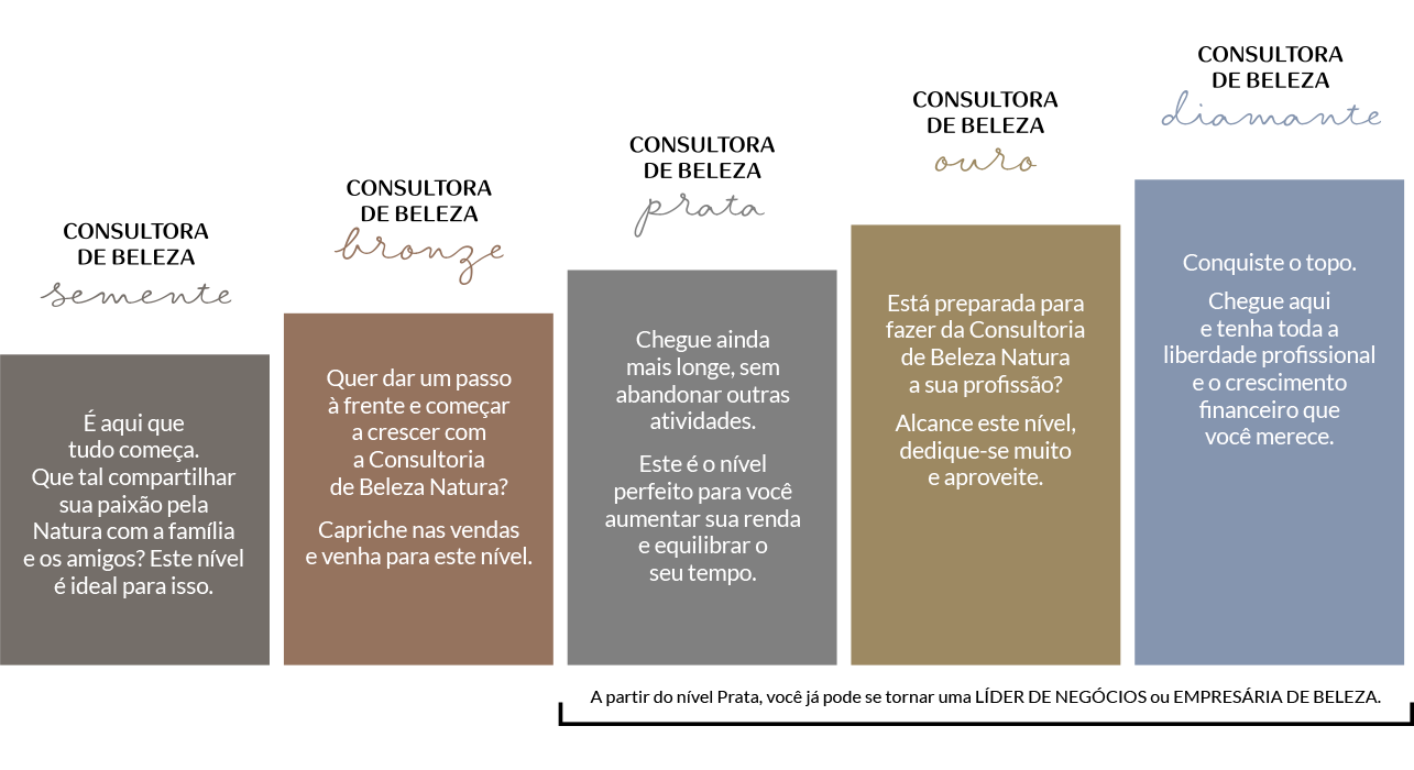 Plano de Crescimento Natura