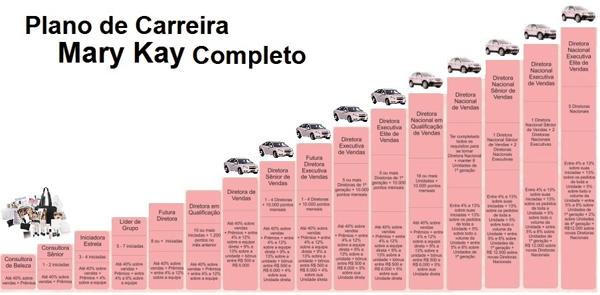 Plano de Carreira Mary Kay