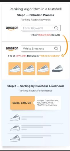 Técnicas de SEO para Amazon