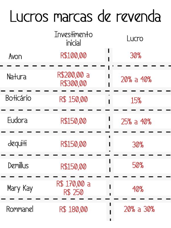 comparação lucros marcas de revenda
