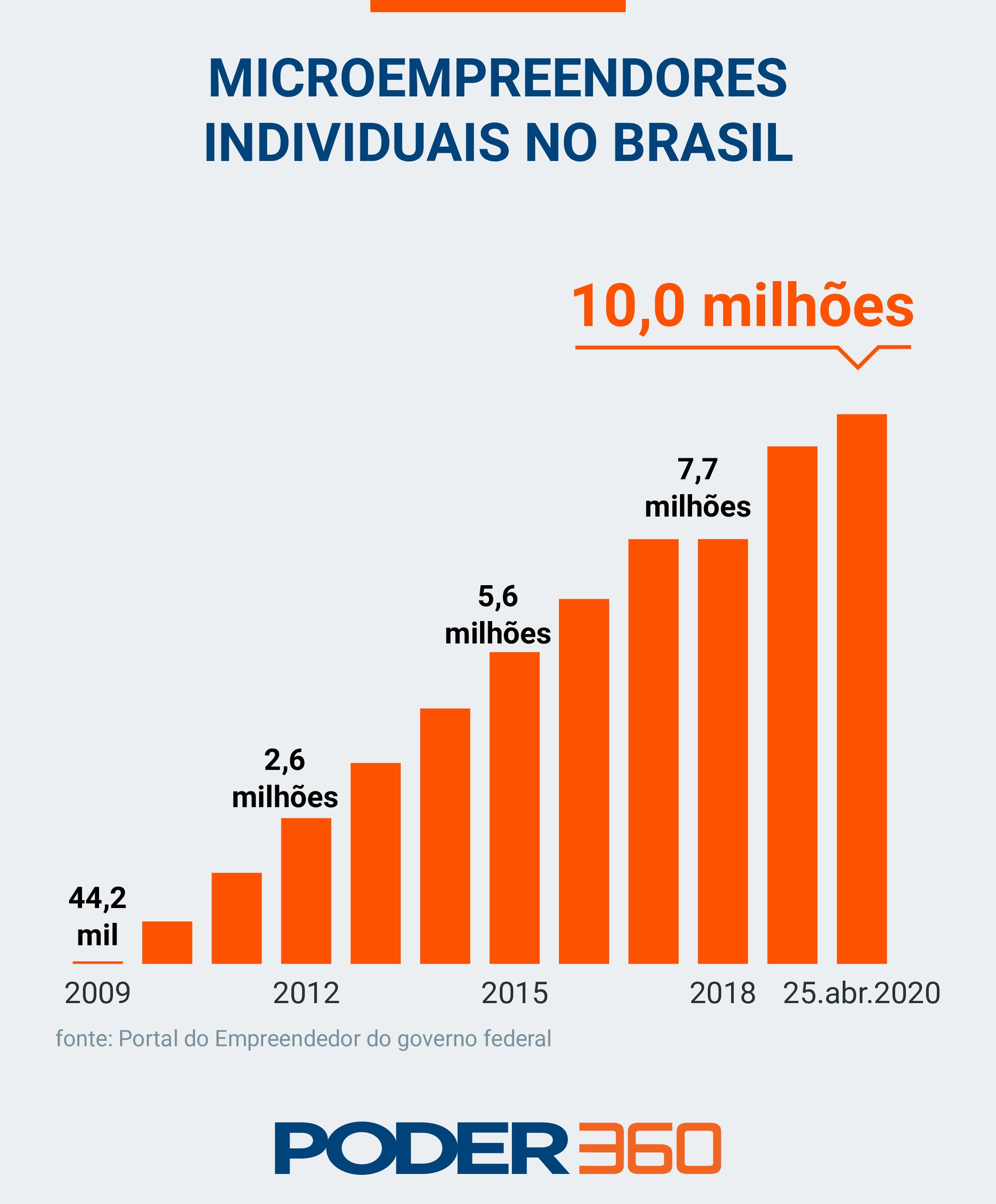Evolução dos MEis no Brasil
