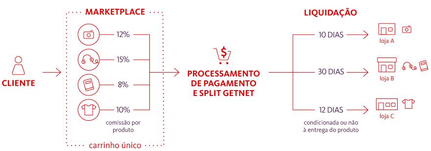 Split de pagamento no marketplace
