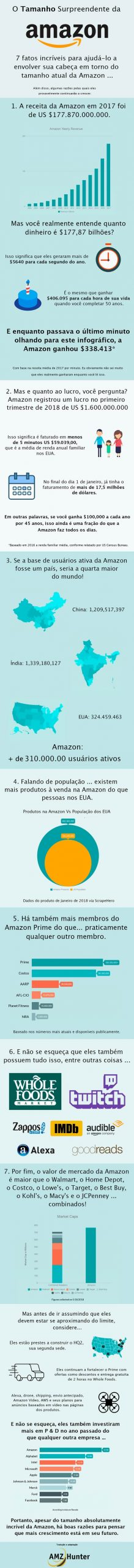 Políticas da Amazon