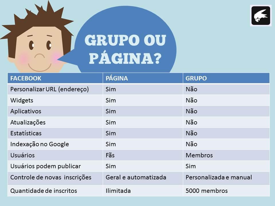 diferença grupo e página facebook