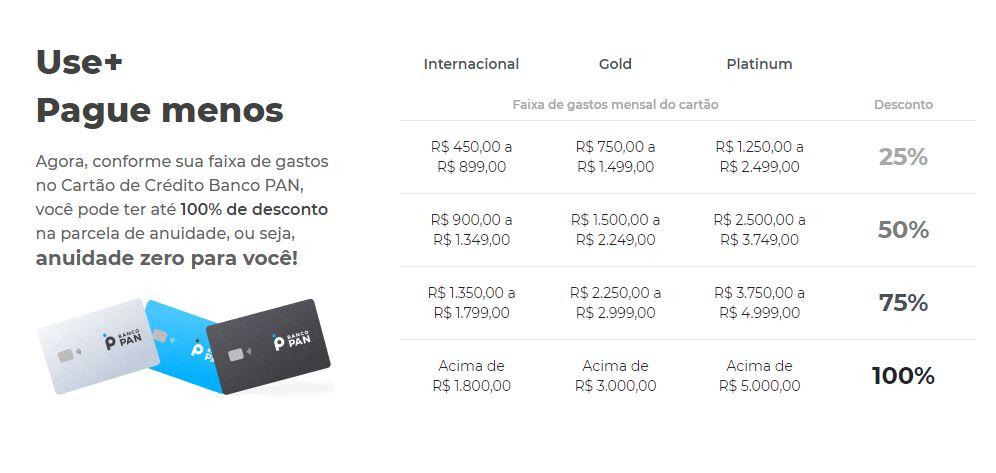 Tabela de valores do programa Use+ Pague Menos do Banco PAN (Imagem: Reprodução/Banco PAN)